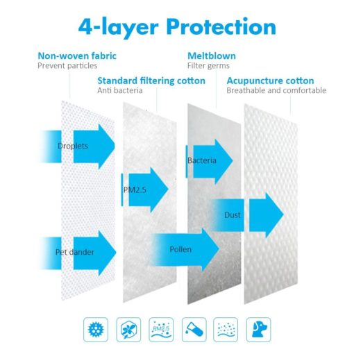 4 layer protection